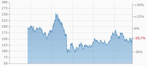 VW, Volkswagen, Aktie, Kurs, Börse, Verlauf, Gewinn, Finanzen