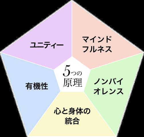 ハコミセラピーの5つの原理