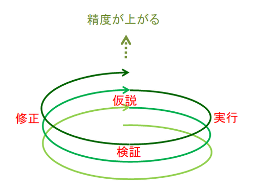 仮説→実行→検証→修正のスパイラル図