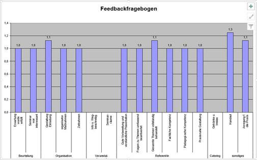 10.05.2019: Inhouseschulung Notfallmanagement-Training