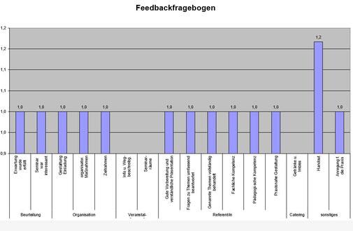 15.11.2019 Inhouseschulung Notfallmanagement und -Training, inkl. Brandschutzunterweisung und praktischer Löschübung