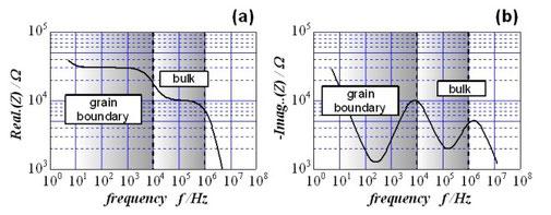 図4. 交流インピーダンス法で測定したインピーダンスの(a) 実部と (b)虚部。実部は図3(b)のように周波数によって抵抗値を分離できることが分かる。虚部は位相遅れに対応する(図5も参照)