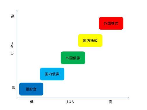 図表4-1