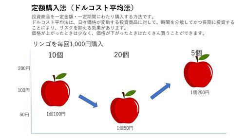 図表5-2