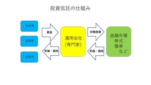 図表3-3