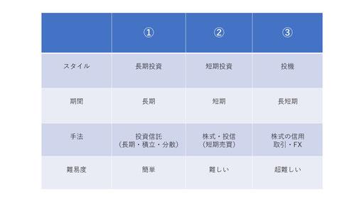 図表2-1