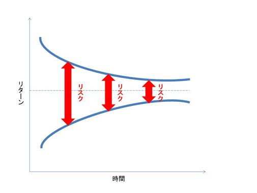 図表3-1