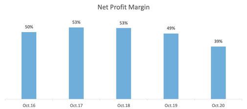 Scotiabank Net Profit Margin