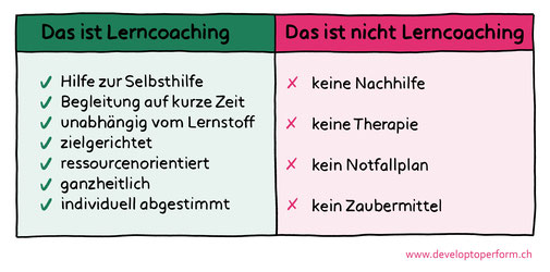 Was ist Lerncoaching? - Develop To Perform