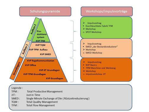 KVP-Workshop Infografik. Copyright Ingenieurbüro Creutz