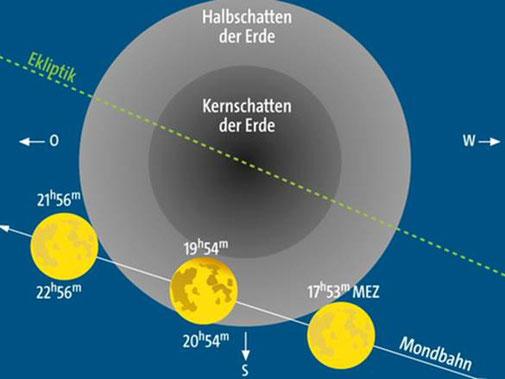 Grafik zur Halbschatten Finsternis von http://www.redshift-live.com