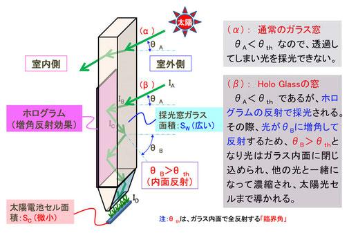 Holo Glass(ホログラス)の断面構造と採光動作原理