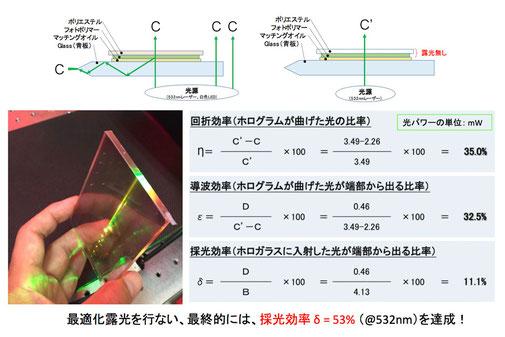試作ホログラムによる採光効率の基礎評価