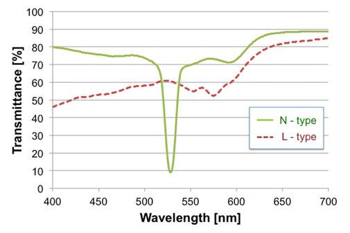 N-typeとL-typeのホログラムにおける分光透過率特性