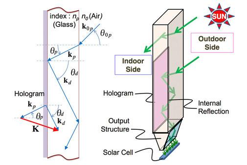 ホログラムの設計指針