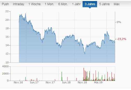 Interpipeline Aktienkurs der letzten drei Jahre im Chart