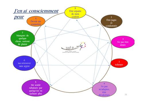 la figure ennéagramme et les peurs conscientes des 9 types de l'ennéagramme