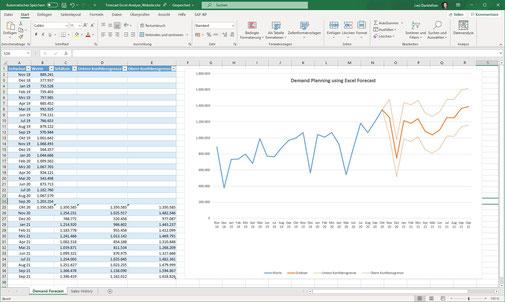 Absatzplanung mit Excel
