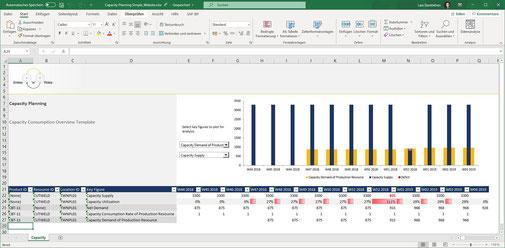 Kapazitätsplanung mit Excel