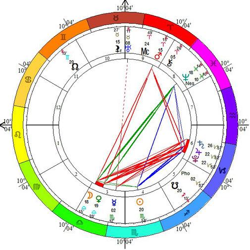 Thème de naissance de la dernière conjonction Jupiter-Pluton de l'année 2020 dans le signe du Capricorne