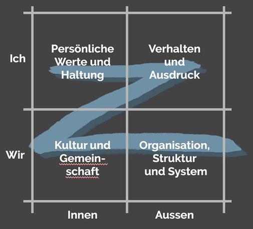 Quelle: Eigene Darstellung i.A. an den systemischen Quadrant von Ken Wilber