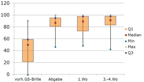 Darstellung (Boxplot) zur Veranschaulichung der Verteilung der Ergebnisse