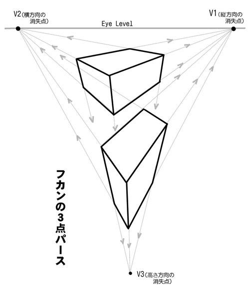 マンガスクール・はまのマンガ倶楽部/フカンの3点パース作画