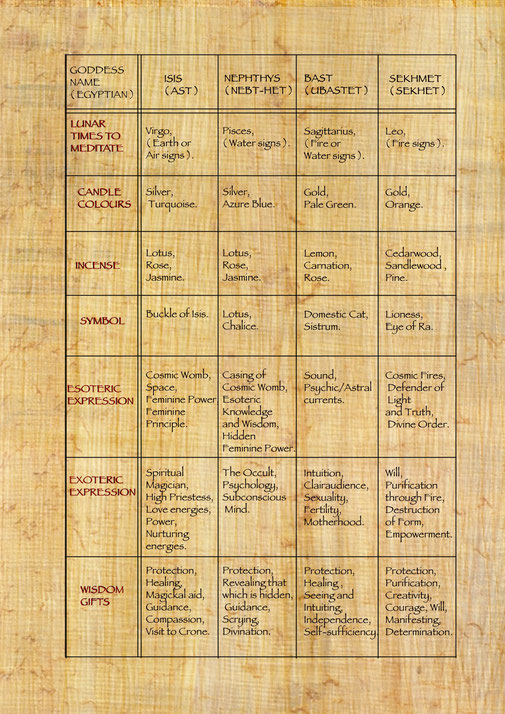 Egyptian Goddesses  Meditation Chart 2