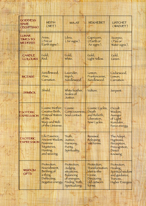 Egyptian Goddesses  Meditation Chart 1