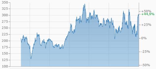 Tesla, Aktie, Kurs, Börse, Verlauf, Gewinn, Finanzen