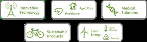 Nachhaltig Investieren in ethisch-ökologische Sektoren