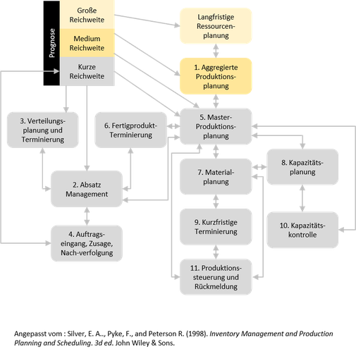 Abbildung 1: Der hierarchische Planungsprozess von MRP II