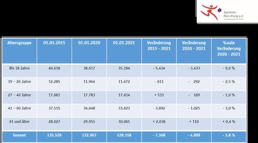 Änderung nach Altersgruppen im Zeitraum 2015 - 2020