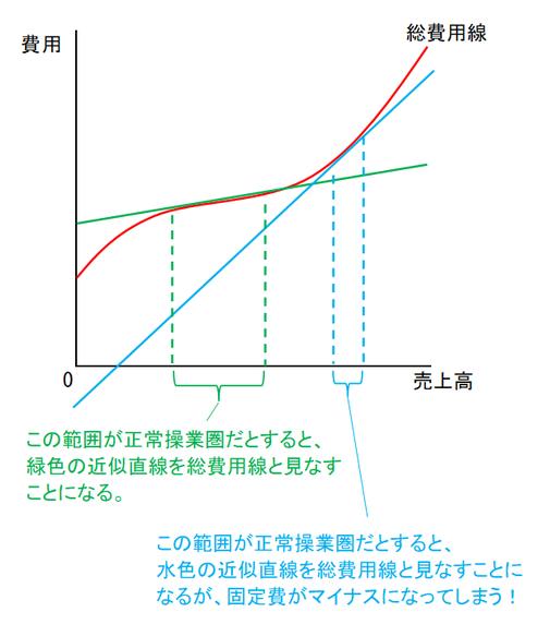 曲線の総費用線の問題点