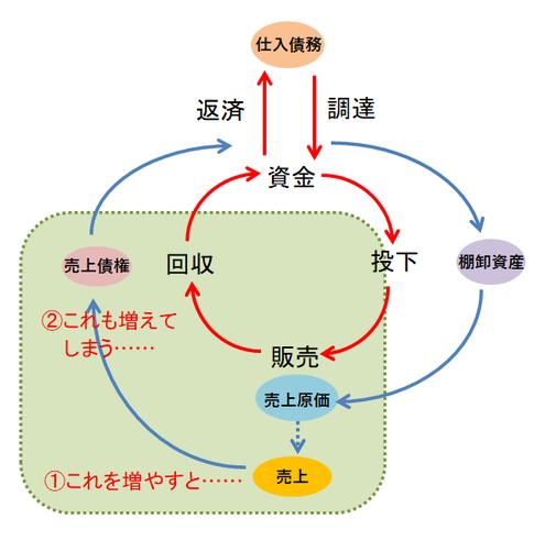 資金循環図④
