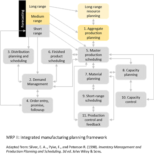 Figure 1: MRP II's Hierarchical Planning Process