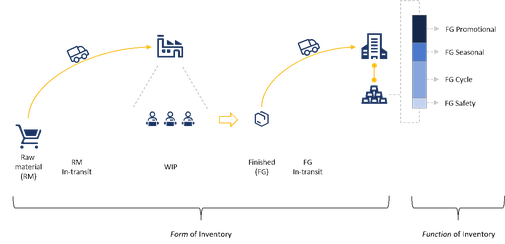 Figure 2: Form and Function of Inventory
