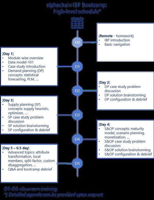 IBP-Bootcamp Agenda