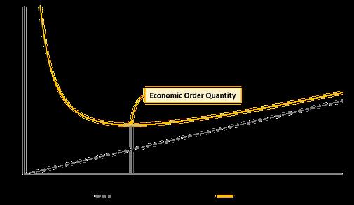 Determination of the optimal order quantity