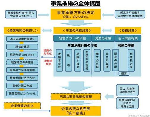 事業承継構図