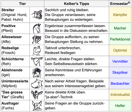 Enneastar als Typologie für Diskussionen