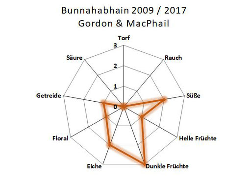 Aromenübersicht Bunnahabhain 2009 / 2017 Gordon & MacPhail