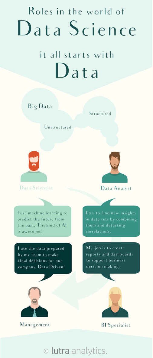 DataScience Roles