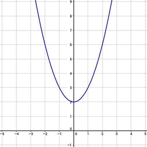 Quadratische Funktion im Koordinatensystem gezeichnet