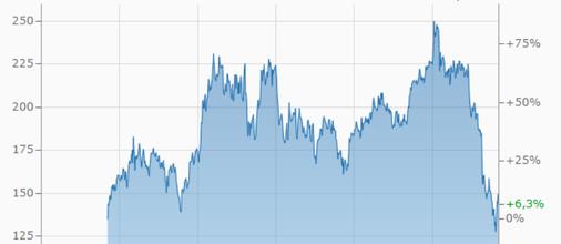 Continental, Aktie, Kurs, Börse, Verlauf, Gewinn, Finanzen