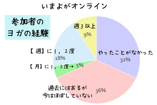 オンラインヨガ参加者経験