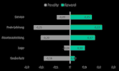 Ergebnisdiagramm einer Penalty-Reward-Analyse