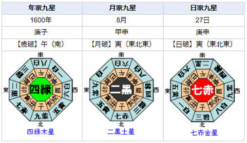 関ケ原の戦い 徳川家康 石田三成