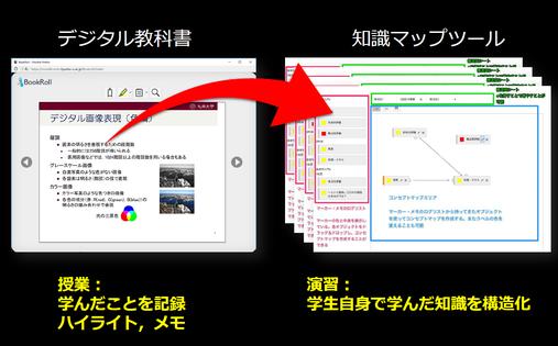 生徒がデジタル教科書にハイライトをつけると、授業で学んだ内容を振り返ることができる知識マップシステム