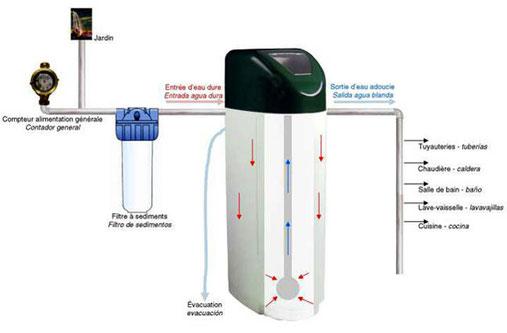 aquapur vente adoucisseur d'eau 5600 V et 5700 sxt en ligne Fleck et autotrol de la marque pentair